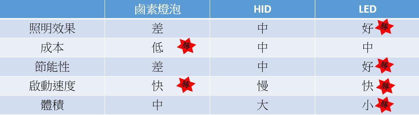 LED 鹵素燈泡 HID 比較圖表,根據成本 效果 效能